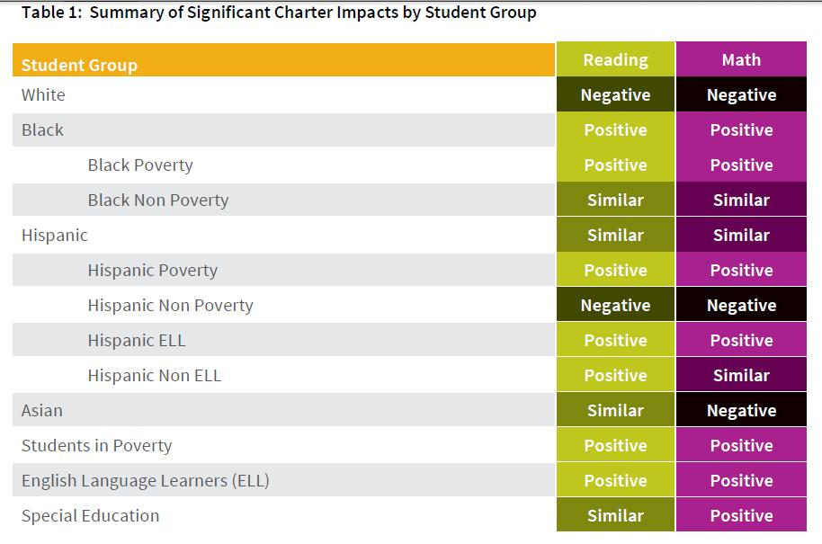 From the 2013 CREDO Study http://credo.stanford.edu/documents/NCSS%202013%20Executive%20Summary.pdf